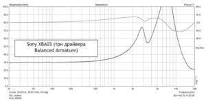 Что такое импеданс и как электрическая фаза влияет на звук наушников