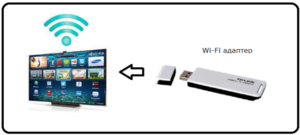 Как подключить адаптер для вай фай для телевизора