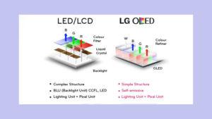 Технологии производства телевизоров: LCD, LED, OLED, QDLED и плазма