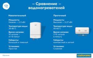 Мощность проточного и накопительного водонагревателя