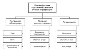 Классификация наушников и их основные технические характеристики