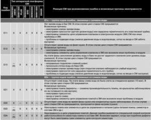 Постоянные коды ошибок стиральных машин Электролюкс: 5 категорий