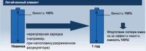 Аккумулятор для шуруповерта: виды срок службы взаимозаменяемость АКБ