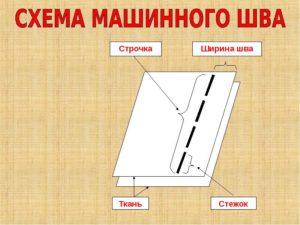 3. Виды машинных швов