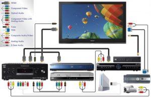 Как подключить домашний кинотеатр к телевизору: звук и видео