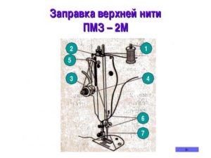 Как настроить ручную швейную машинку?   ServiceYard-уют вашего дома в Ваших руках