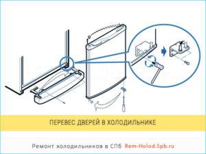 Советы, как перевесить дверь холодильника: 5 основных шагов
