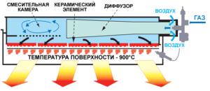 Принцип работы инфракрасного газового обогревателя
