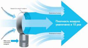 Безлопастной вентилятор: принцип работы разновидности преимущества