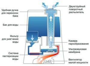 Камин увлажнитель воздуха: принцип действия, устройство, характеристики
