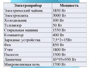 Мощность микроволновки: в кВт и в Ваттах, сколько электроэнергии потребляет печь, чайник и СВЧ, энергия