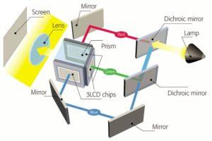 Сравнение технологий проекторов DLP с 3LCD