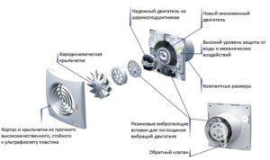 Вытяжной вентилятор с обратным клапаном для ванной кухни туалета: конструкция и разновидности