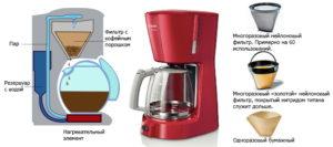 Кофеварка капельная: что это такое, принцип работы устройства и инструкция как пользоваться