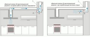 Как правильно провести подключение вытяжки на кухне к вентиляции и электрической сети