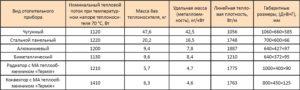 Чем отличается конвектор от радиатора — сравнительные характеристики и особенности