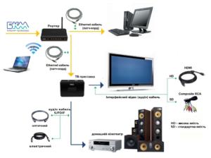 Рекомендации по подключению телевизора к компьютеру
