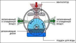 Бесшумный увлажнитель воздуха: разновидности принцип работы
