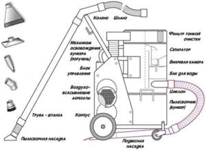Виды и типы шлангов пылесоса: отличия правила эксплуатации