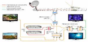 Схемы кабельной разводки спутникового и эфирного сигнала