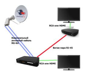 Триколор ТВ: как подключить второй телевизор