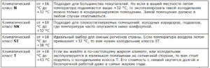 Выбор холодильника по климатическому классу, виды, российские реалии
