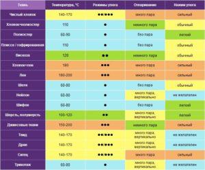 Температурные режимы глажки тканей — таблица