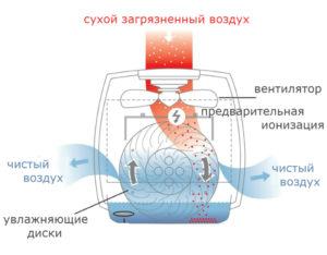 Увлажнитель воздуха с ионизатором для дома: принцип работы, функции