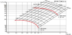 Вентиляторы и их характеристики