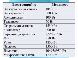 Мощность и потребление электроэнергии бытовой электрической плиты