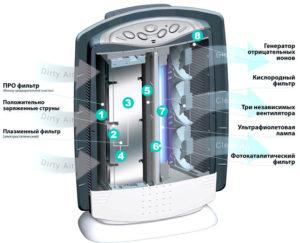 Для чего нужен и как работает ионизатор воздуха