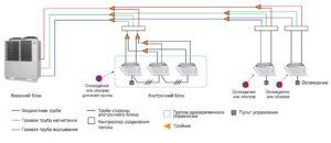 VRF и VRV системы кондиционирования: принцип работы конструкция плюсы и минусы