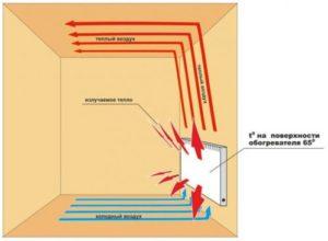 Принцип работы и расчет мощности электрического конвектора