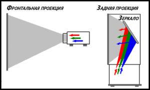 Проекционный телевизор. Технология с изменчивой судьбой