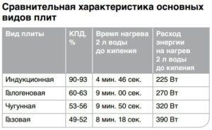 Мощность и расход электроэнергии индукционной плиты