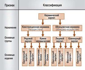 Печи: классификация и особенности. Обзор