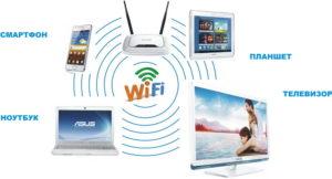 Удобные телевизоры с интернетом и Wi-Fi: 4 сервиса