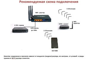 Как подключить Триколор на два телевизора от одного ресивера? | ServiceYard-уют вашего дома в Ваших руках