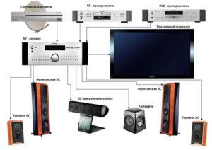 Компоненты домашнего кинотеатра: аудиосистема усилитель источник сигнала и устройство вывода изображения