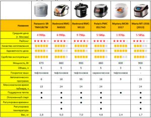 Особенности покрытий, таблица совместимости чаш для мультиварок