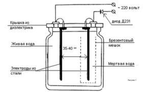 Активатор воды своими руками: особенности схема изготовления правила эксплуатации