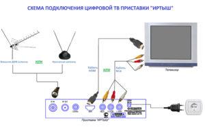 Как подключить к телевизору антенну: комнатную, спутниковую, лучевую и массивную