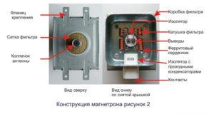 Как проверить работает ли магнетрон в микроволновке?