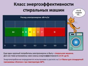 Мощность потребляемая стиральной машиной: классы потребления