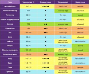 Скидки и акции » Температурные режимы глажки тканей — таблица