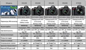Сравнить виды фотоаппаратов