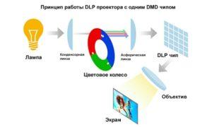 DLP или LCD проекторы: какие мультимедийные технологии лучше