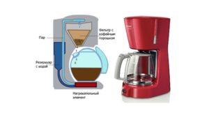 Капельная кофеварка: устройство принцип работы как выбрать