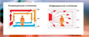 Конвективно инфракрасный обогреватель: принцип работы плюсы и минусы
