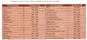 От каких параметров зависит мощность потребления современного холодильника